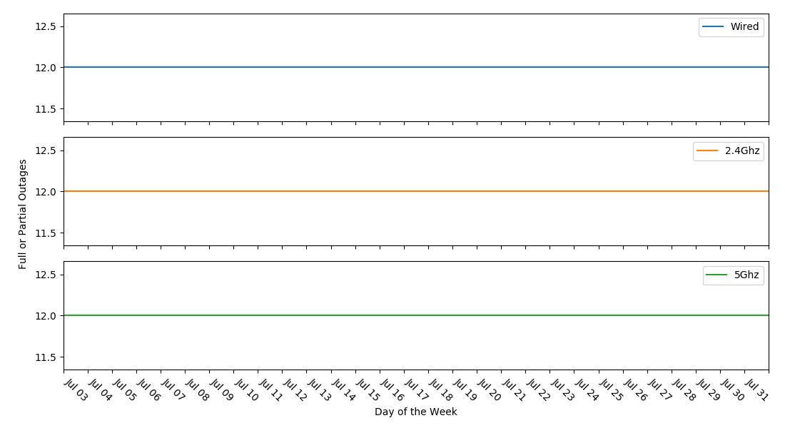 Tracking LAN Uptime on My ASUS/Merlin Router – Lambda Plot
