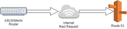 Connecting an ASUS/Merlin router to AWS Route 53 for DDNS – Jim